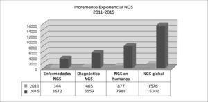 Secuenciación masiva en el diagnóstico de enfermedades monogénicas El incremento exponencial de publicaciones entre 2011 y 2015 revela la ventaja del diagnóstico de enfermedades genéticas a través de la secuenciación masiva, así como la ampliación del conocimiento científico. Fuente PubMed. Acceso 2 de mayo 2015.