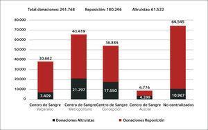 Distribución de donaciones en el sistema público centralizado y no centralizado en chile, año 2014 El total de donaciones fue de 242.549. Si se suma a esta cifra aproximadamente 50.000 unidades colectadas en el sector privado, la tasa nacional de donación es de 17 unidades por mil habitantes.
