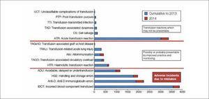 Datos cumulativos par las categorías de SHOT desde 1996/7 al 2014. Total de 14.822 informes UCT: complicaciones no clasificables de la transfusión; PTP: Purpura pos-transfusional (PPT); TTI: infecciones transmitidas por la transfusión (ITT); TAD: disnea asociada a la transfusión; CS; rescate intraoperatorio de células; ATR; reacción transfusional aguda (RTA); TAGVHD: enfermedad de injerto contra huésped asociada a la transfusión (EICH- AT); TRALI: daño pulmonar agudo relacionado con la transfusión; Allo: Aloinmunización; TACO: sobrecarga circulatoria asociada a la transfusión; HTR: reacción hemolítica transfusional (RHT); ADU: prevenible, retrasada o sub-transfusión; HSE: errores de manejo y almacenamiento de componentes sanguíneos; Anti-D: errores en la administración profiláctica de inmunoglobulina anti-D; IBCT: componente sanguíneo transfundido incorrectamente. En azul: datos cumulativos hasta el 2013; En rojo: 2014; Sección superior del gráfico: Reacciones transfusionales no prevenibles. Sección media: Posiblemente o probablemente prevenibles por mejor practica o monitoreo. Sección inferior: Incidentes adversos debidos a errores. Fuente: Serious Hazards in Transfusion (SHOT), www.shotuk.org. Reproducido con permiso.
