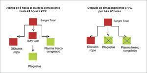 Producción de componentes a partir de sangre total.
