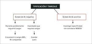 Pruebas pre-transfusionales Ac= anticuerpo; crossmatch= prueba cruzada.
