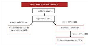 Reportando al sistema de hemovigilancia SHOT CDSC*: Centro de vigilancia de enfermedades infecciosas.