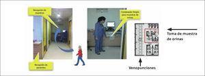 Flujo del paciente en la Unidad de Toma de Muestra para realizarse un examen de orina. El paciente sigue un circuito separado (flecha roja) de los módulos en que se recolectan otros tipos de muestra).
