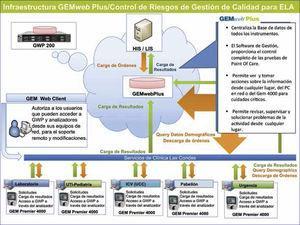 Diseño de la integración del software Gem web Plus con los equipos ELA.
