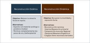 ALTERNATIVAS DE RECONSTRUCCIÓN QUIRÚRGICA EN PARÁLISIS FACIAL.