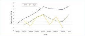 TASA ANUAL DE TRASPLANTE DE PÿNCREAS EN PACIENTES CON DIABETES MELLITUS TIPO 2 EN ESTADOS UNIDOS PERIODO 1994-2010