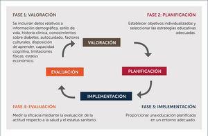 CÍRCULO DE LA EDUCACIÓN DIABÉTICA PERMANENTE Referencia 11.