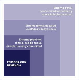 NIVELES DE ALCANCE DE OBJETIVOS DE UN PLAN DE ABORDAJE DE LA DEMENCIA FUENTE: ELABORACIÓN PROPIA.