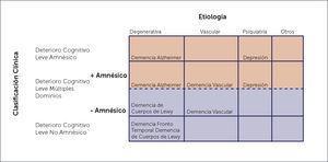 CLASIFICACIÓN CLÍNICA DE LOS SUBTIPOS DE DETERIORO COGNITIVO LEVE CON UNA PRESUNTA ETIOLOGÍA (Tomado y traducido de Petersen al, 2001).