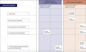 SINOPSIS DE LA EVIDENCIA DE ESTUDIOS PROSPECTIVOS BASADOS EN POBLACIONES SOBRE LOS POSIBLES EFECTOS DE LOS MACRONUTRIENTES EN LA FUNCIÓN COGNITIVA Y LA DEMENCIA EN LA VEJEZ Adaptado de Del Parigi et al. Nutritional Factors, cognitive decline, and dementia. Brain Res. Bull, 69(2006):1-19.