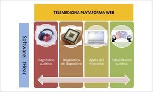 """ESQUEMA SOBRE LA ESTRUCTURA DE UN SISTEMA DISEÑADO POR LA UNIVERSIDAD DE NAVARRA, APLICABLE EN EL CAMPO DE LA TELEMEDICINA Y AUDICIÓN Consta de dos elementos principales: Plataforma web y Software """"tHear"""", que contiene diferentes aplicaciones clínicas."""