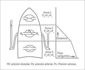 PRESIONES CAPILARES Fisiología respiratoria, 9aedición. John B. West MD, PhD, DSC. 2012.