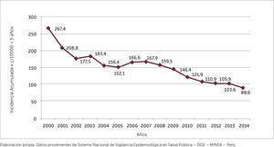 TASA DE INCIDENCIA DE NEUMONIA x 10000 EN NIÑOS MENORES DE 5 AÑOS 2000-2014 Elaboración propia. Datos provenientes de Sistema Nacional de Vigilancia Epidemiológica en Salud Pública – DGE – MINSA – Perú.