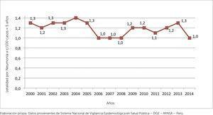 TASA DE LETALIDAD POR NEUMONIA EN NIÑOS MENORES DE 5 AÑOS 2000-2014 Elaboración propia. Datos provenientes de Sistema Nacional de Vigilancia Epidemiológica en Salud Pública – DGE – MINSA – Perú.