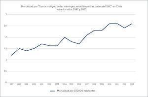 MORTALIDAD POR TUMOR DE LAS MENINGES, ENCÉFALO Y OTRAS PARTES DEL SNC EN CHILE ENTRE LOS AÑOS 1997 Y 2013 Ref. 32,33.