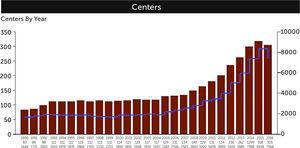 NÚMERO DE CENTROS Y CASOS REGISTRADOS EN BASE DE DATOS ELSO (Reporte julio 2017)