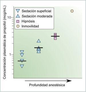 CORRELACIÓN ENTRE LAS CONCENTRACIONES PLASMÁTICAS DE PROPOFOL Y LOS EFECTOS ANESTÉSICOS Los símbolos indican los valores obtenidos en diferentes estudios para establecer una sedación leve, sedación moderada, hipnosis e inmovilización. Las barras horizontales representan el promedio. Tomado y modificado de Rudolph, U. & Antkowiak, B. Molecular and neuronal substrates for general anaesthetics. Nat Rev Neurosci 5, 709-720 (2004)..