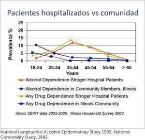 Prevalencia de alcohol y drogas National Longitudinal ALcohol Epidemiology Study 1992, National Comorbility Study, 1992.