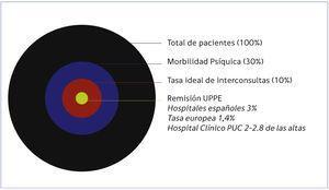 Morbilidad Psiquiátrica Hospital e Interconsulta PEMP Fuente: ECLW