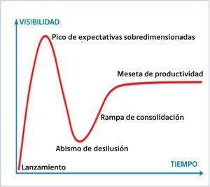 Ciclo de Gartner Representación gráfica utilizada para caracterizar el entusiasmo sobredimensionado y la subsiguiente decepción que ocurre habitualmente con la introducción de nuevas tecnologías, en este caso, la cirugía bariátrica.