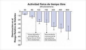 Curva de dosis-respuesta entre actividad física de tiempo libre y riesgo de desarrollar diabetes Los datos fueron adaptados de Smith y cols. (7)..