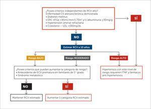 """Algoritmo para la estimación del riesgo cardiovascular global Modificado de guía MINSAL """"Enfoque de riesgo para la prevención de enfermedades cardiovasculares. Consenso 2014"""". RCV: Riesgo cardiovascular. ERC: Enfermedad renal crónica. VGGe: Velocidad de filtración glomerular estimada. ECV: Enfermedad cardiovascular. ITNF: Intervenciones terapéuticas no farmacológicas."""
