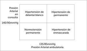Clasiicación según PA en la consulta y PA ambulatoria