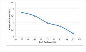 Riesgo relativo de IAM según PAD final en estudio IDNT