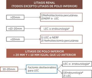 Algoritmo de tratamiento de litiasis renal LEC: Litotripsia extracorpórea, NERF: Nefroureterolitectomia endoscópica retroógrada flexible. * Puede ser Nefrolitectomia endoscópica flexible o Nefrolitectomia percutánea. Guías de la asociación Europea de Urología para Urolitiasis 2017