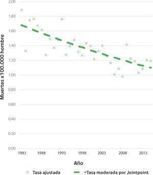 Mortalidad por cáncer de testículo