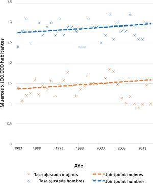Mortalidad por cáncer vesical