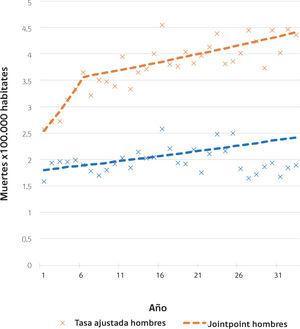 Mortalidad por cáncer renal