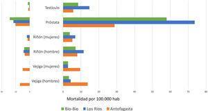 Mortalidad e incidencia por cáncer (2003–2007), Registros poblacionales de cáncer de Chile
