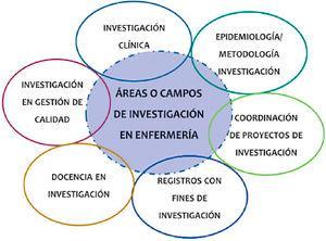 Áreas o campos de investigación en enfermería