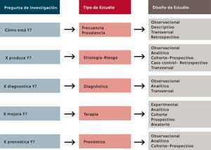 Tipos y Diseños de estudio según la pregunta de Investigación