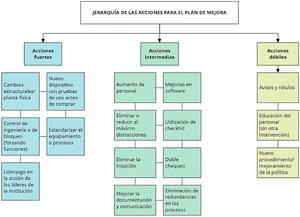 Jerarquía de las acciones para el plan de mejora Fuente: Morse RB, Pollack MM. Root cause analyses performed in a children's hospital: Events, action plan strength, and implementation rates. J Healthc Qual. 2012&#59; 34(1):55–61. doi: 10.1111/j.1945-1474.2011.00140.x. PubMed PMID: 22059523.