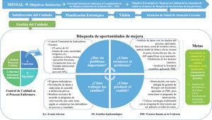 Propuesta de modelo de gestión de calidad para enfermería Fuente: Elaboración propia.