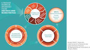 Objetivos del programa de buenas prácticas RNAO