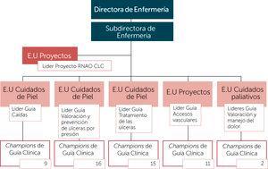 Organigrama Grupo BPSO Clínica Las Condes
