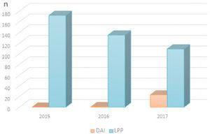 Número de Reportes de LPP y DAI en las Unidades de cuidado Intensivo de Clínica Las Condes, período 2015 -2017 * Datos hasta septiembre de 2017. Fuente: Plataforma de Eventos adversos, Dirección de Enfermería, Clínica las Condes.