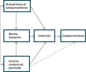 Teoría del Comportamiento Planificado.