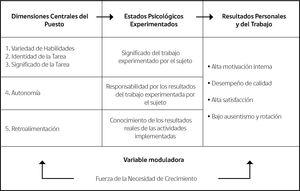 Esquema de la Teoría de Características del Puesto de Trabajo.