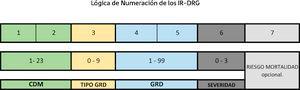 Código IR-GRD. Manual de definiciones irgrd 3.0 3M.