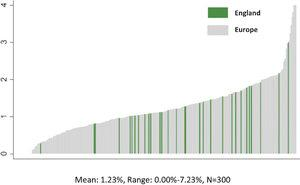 In-Hospital Mortality Varies More Within Countries Than Between Countries: Example England.