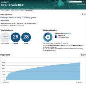 Visualización de las métricas a nivel de artículo en Nature Neuroscience.