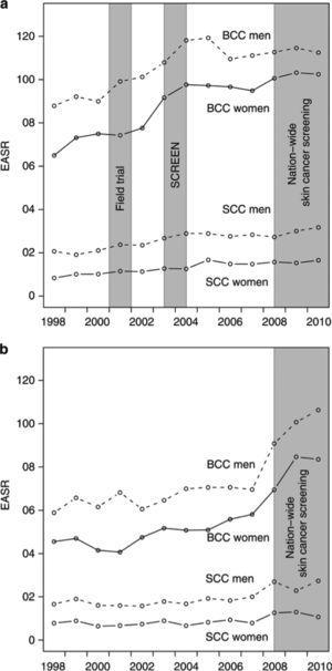 a y b Incidencia de cáncer de piel no melanoma antes y después de implementación de programa de screening en Schleswig-Holstein (Alemania).