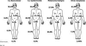 Frecuencia CPNM según localización anatómica.
