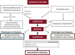 Algoritmo para el abordaje y seguimiento de desórdenes potencialmente malignos (DPM)