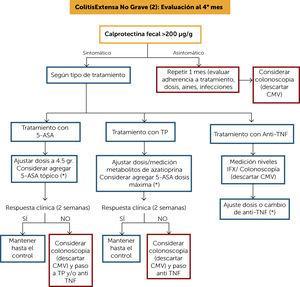 Algoritmo de tratamiento colitis extensa no grave (1) (*) Frente a cualquier cambio de estrategia, incluyendo ajuste de dosis, se sugiere evaluación clínica y CF al mes (objetivo CF <200μg/g.). 5-ASA: 5-amonisalicilatos&#59; CMV: citomegalovirus&#59; TP: tiopurínicos&#59; CF: calprotectina fecal&#59; IFX: infliximab.