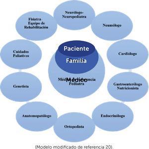 Diagrama equipo multidisciplinario de diagnóstico y tratamiento de enfermos neuromusculares (Modelo modificado de referencia 20).